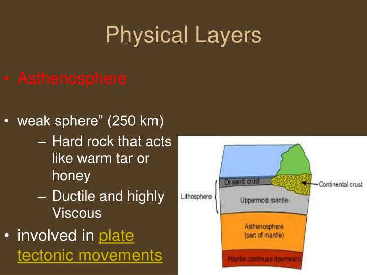 Physical Layers