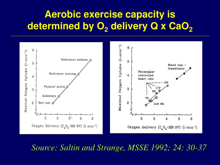 Aerobic exercise capacity is determined by O