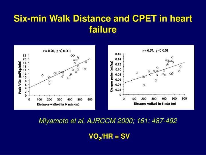 Six-min Walk Distance and CPET in heart failure