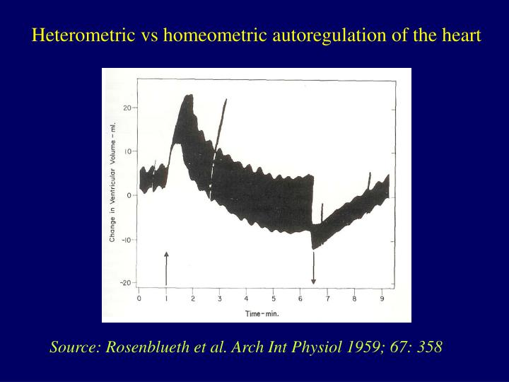 Heterometric vs homeometric autoregulation of the heart