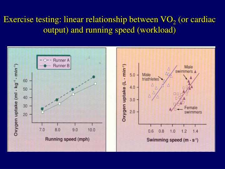 Exercise testing: linear relationship between VO