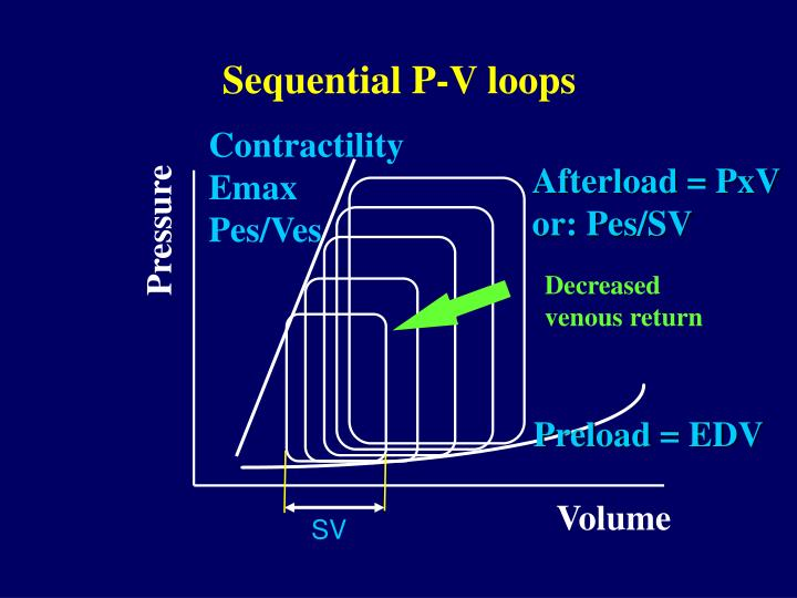 Sequential P-V loops