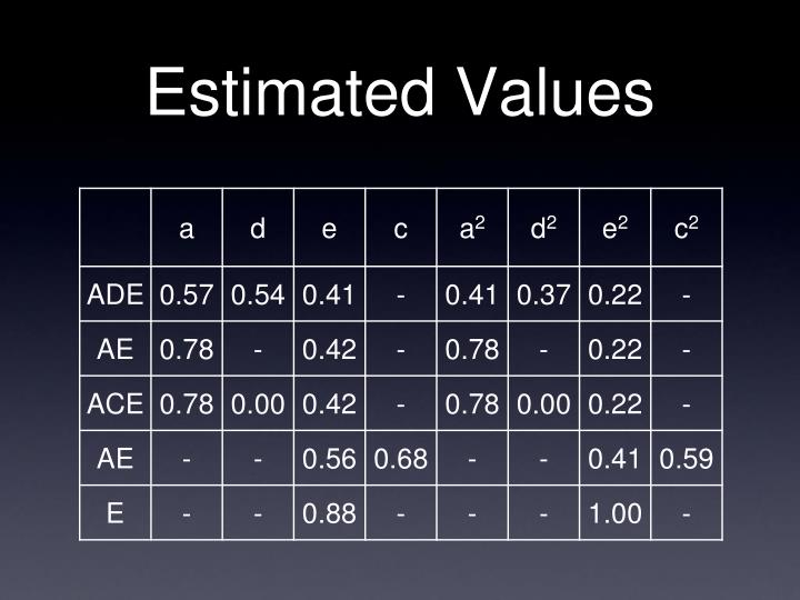 Estimated Values