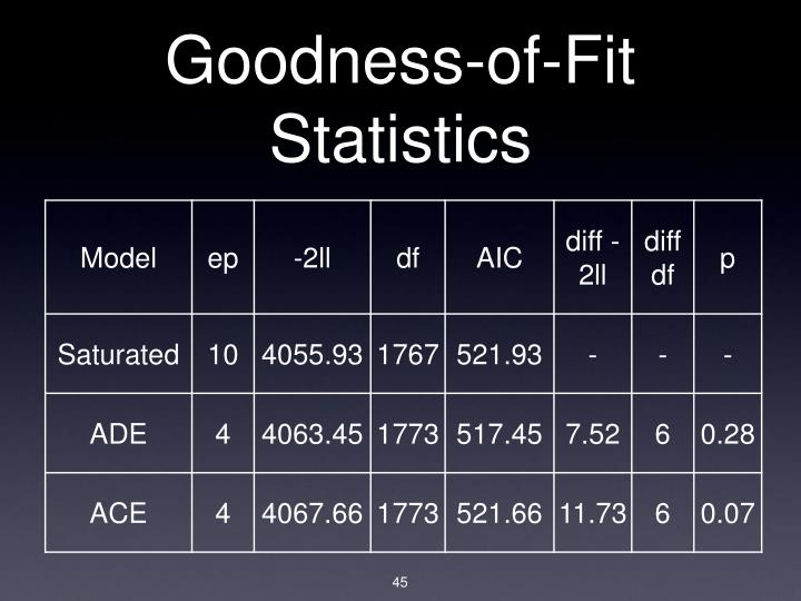 Goodness-of-Fit Statistics