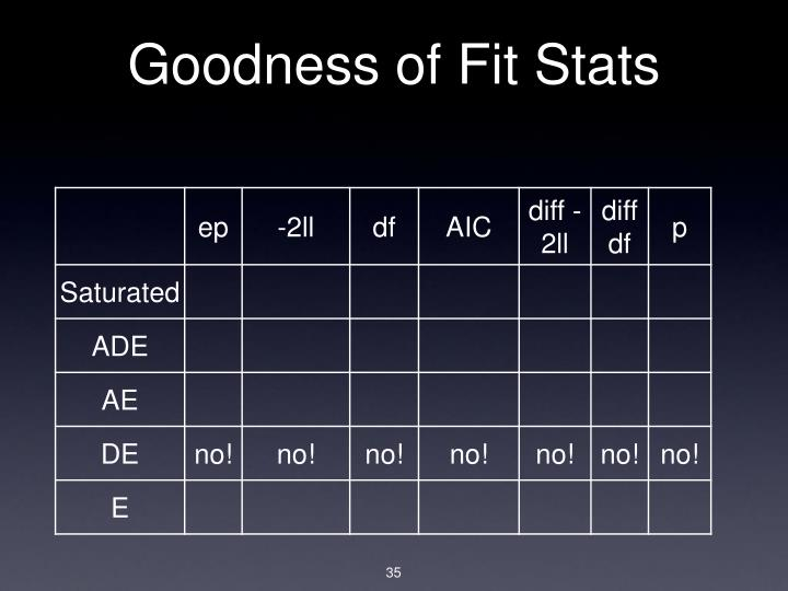 Goodness of Fit Stats