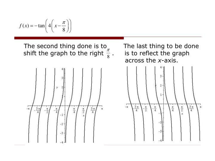 The second thing done is to        The last thing to be done                                   shift the graph to the right    .     is to reflect the graph                                      across the
