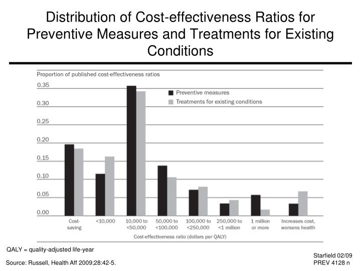 Distribution of Cost-effectiveness Ratios for Preventive Measures and Treatments for Existing Conditions