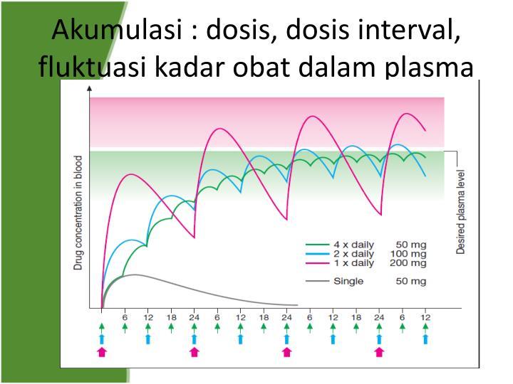 Akumulasi : dosis, dosis interval, fluktuasi kadar obat dalam plasma