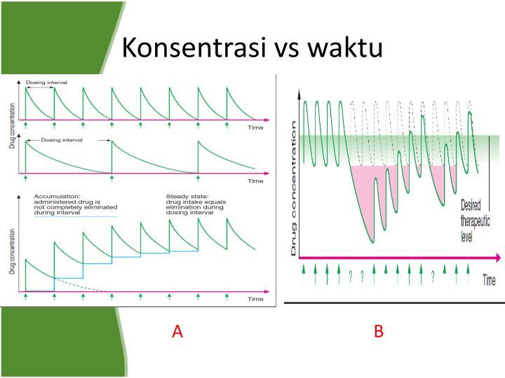 Konsentrasi vs waktu