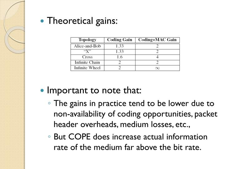 Theoretical gains: