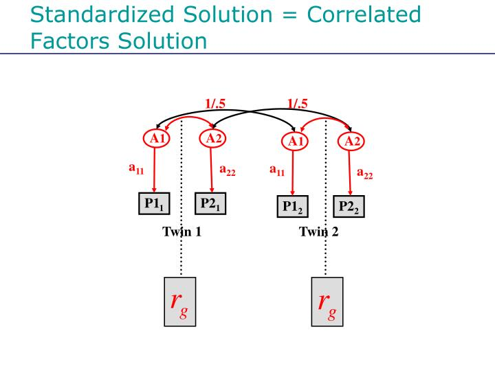 Standardized Solution = Correlated Factors Solution