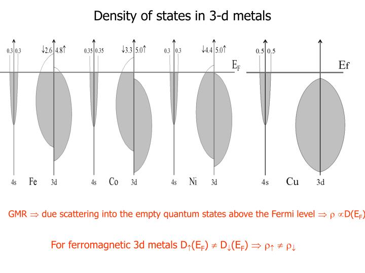 Density of states in 3-d metals