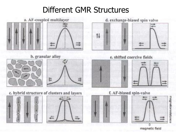 Different GMR Structures