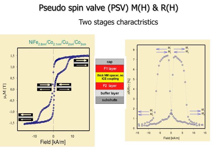 Pseudo spin valve (PSV) M(H) & R(H)