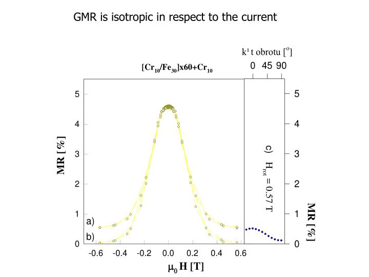 GMR is isotropic in respect to the current