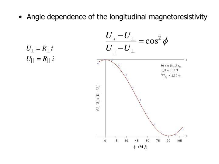 Angle dependence of the longitudinal magnetoresistivity