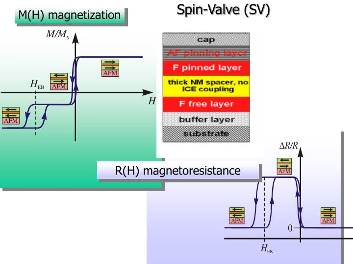 M(H) magnetization