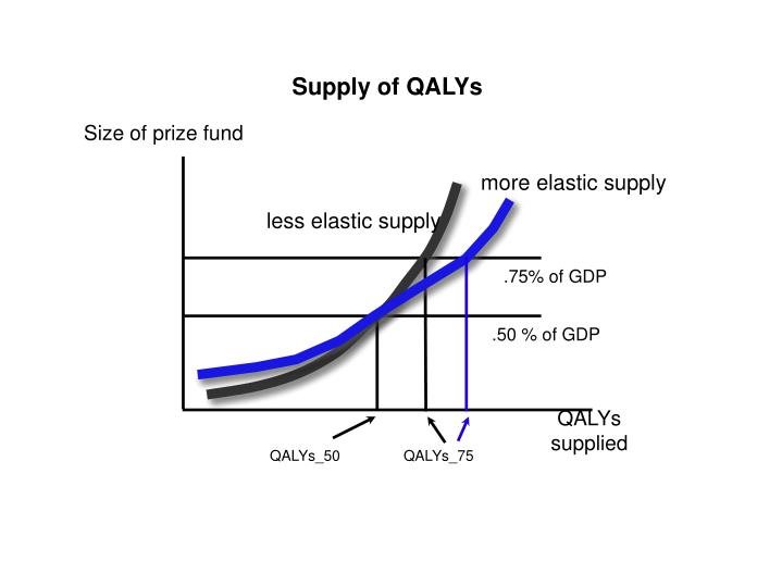 Supply of QALYs