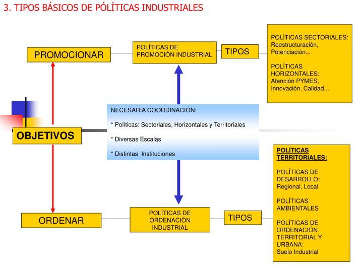 3. TIPOS BÁSICOS DE PÓLÍTICAS INDUSTRIALES