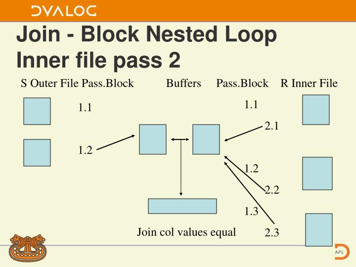 Join - Block Nested Loop