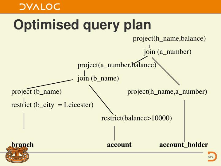Optimised query plan