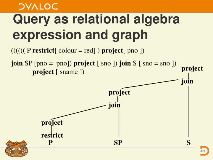 Query as relational algebra expression and graph