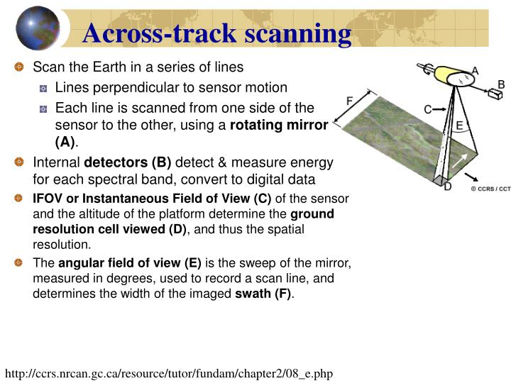 Across-track scanning