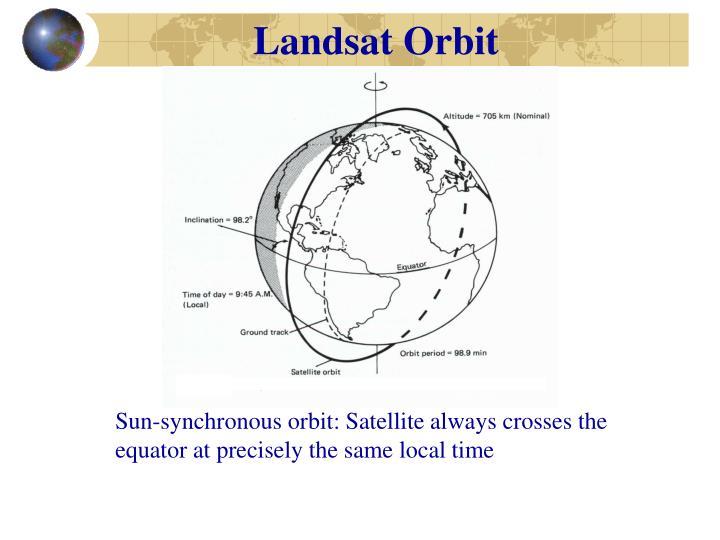 Landsat Orbit
