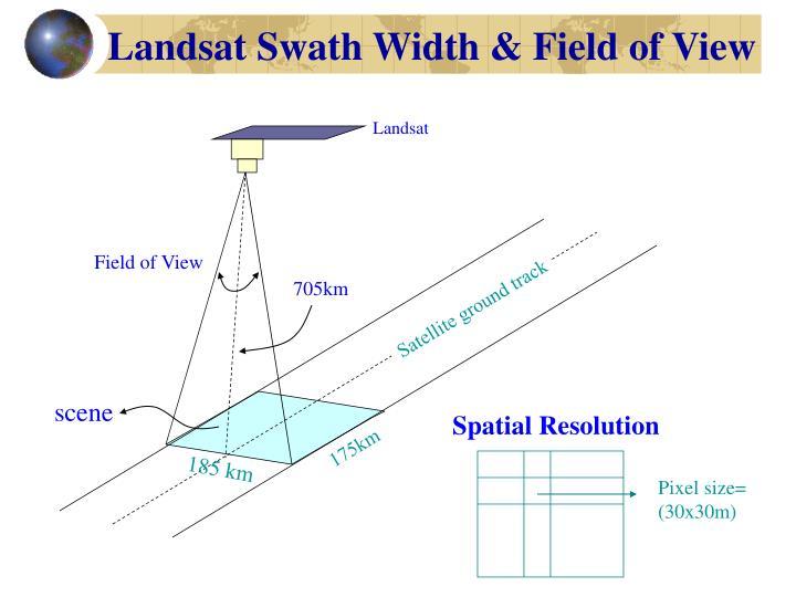 Landsat Swath Width & Field of View