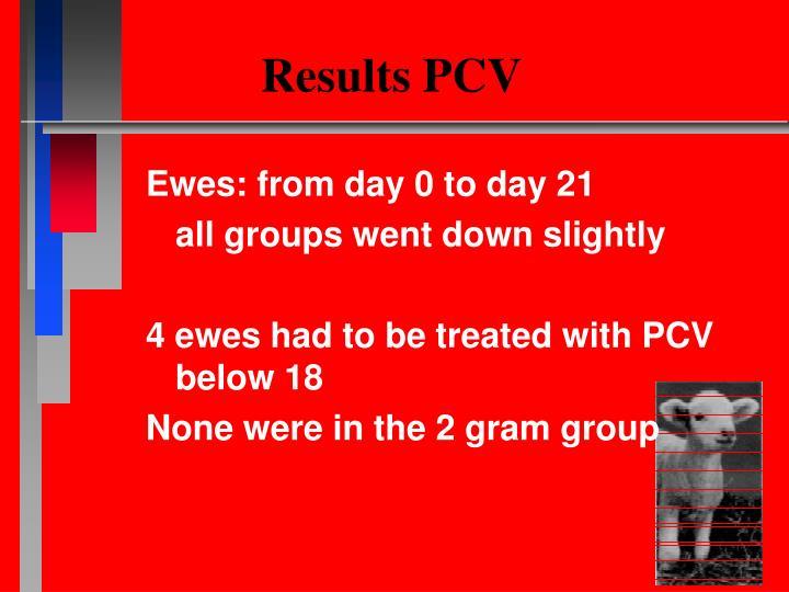 Results PCV