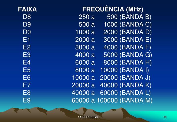 FAIXA      FREQUÊNCIA (MHz)