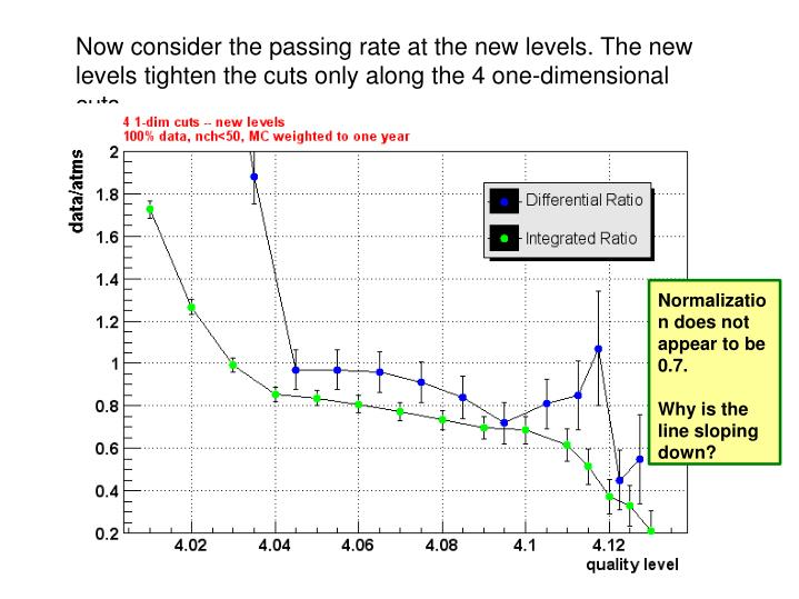 Now consider the passing rate at the new levels. The new levels tighten the cuts only along the 4 one-dimensional cuts.