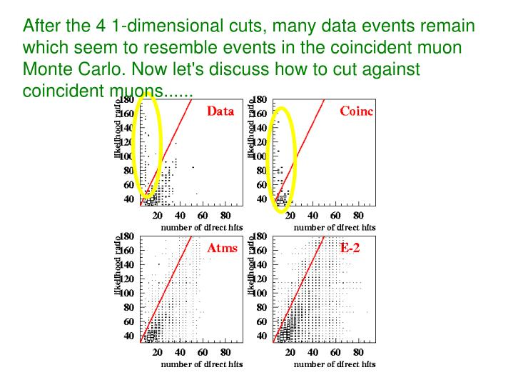 After the 4 1-dimensional cuts, many data events remain which seem to resemble events in the coincident muon Monte Carlo. Now let's discuss how to cut against coincident muons......