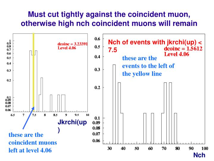 Must cut tightly against the coincident muon, otherwise high nch coincident muons will remain