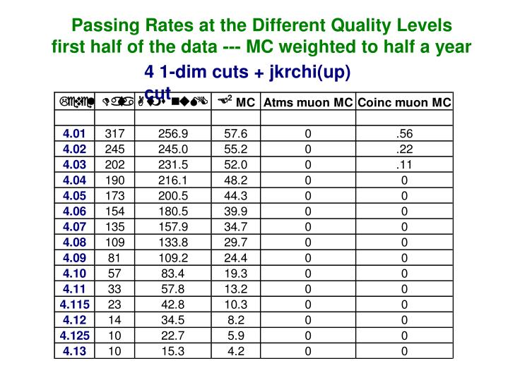 Passing Rates at the Different Quality Levels