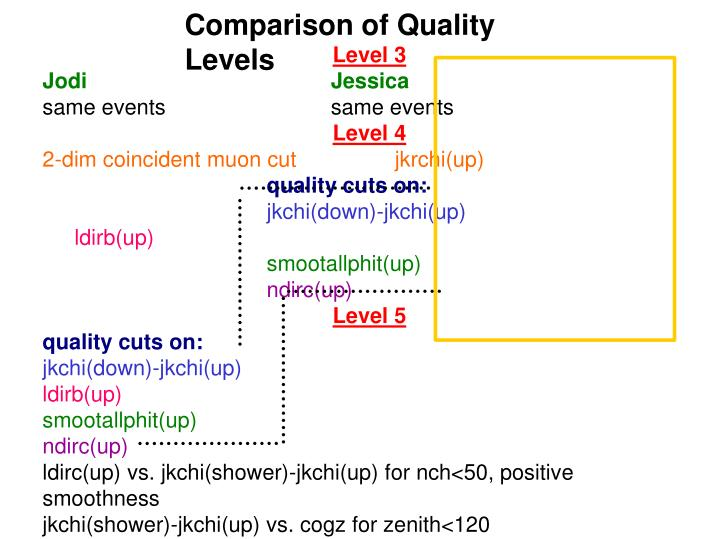 Comparison of Quality Levels