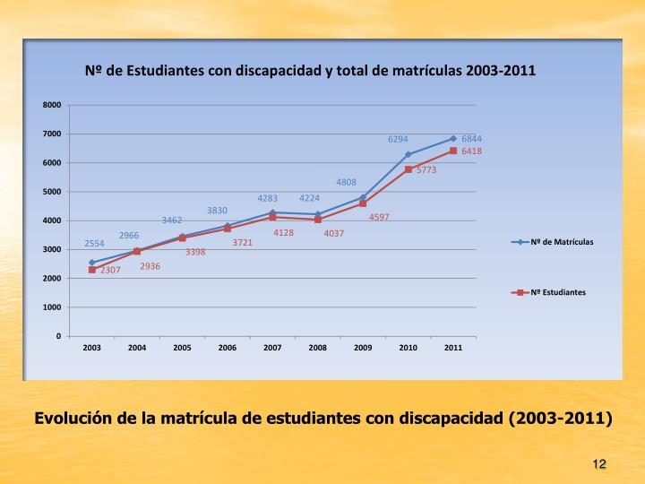 Evolución de la matrícula de estudiantes con discapacidad (2003-2011)