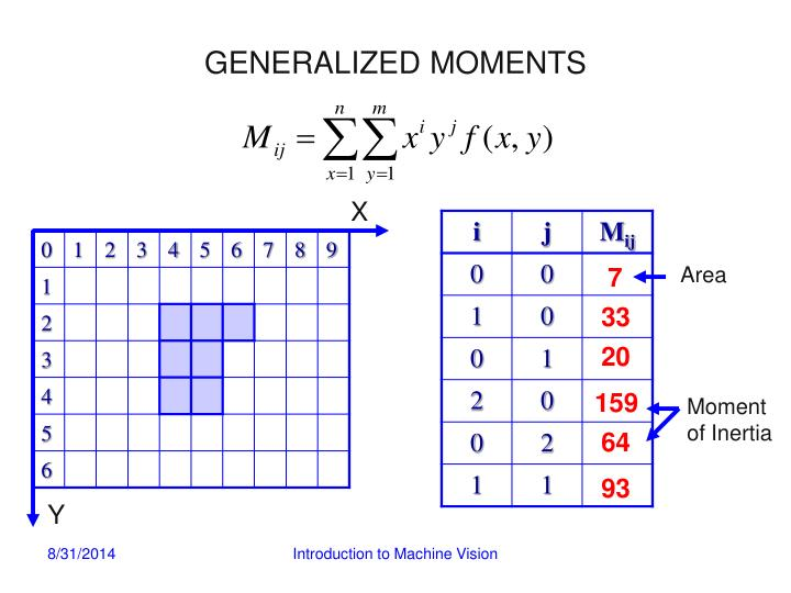 GENERALIZED MOMENTS