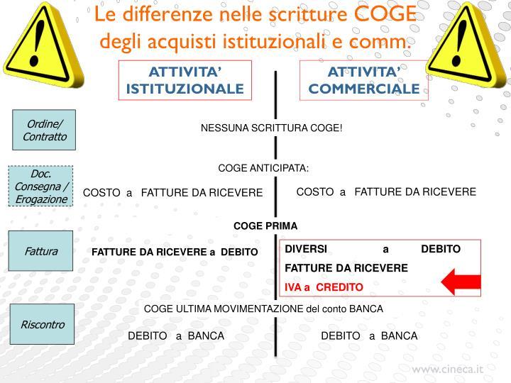 Le differenze nelle scritture COGE