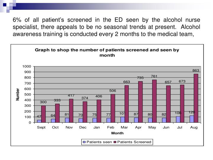 6% of all patient's screened in the ED seen by the alcohol nurse specialist, there appeals to be no seasonal trends at present.  Alcohol awareness training is conducted every 2 months to the medical team,