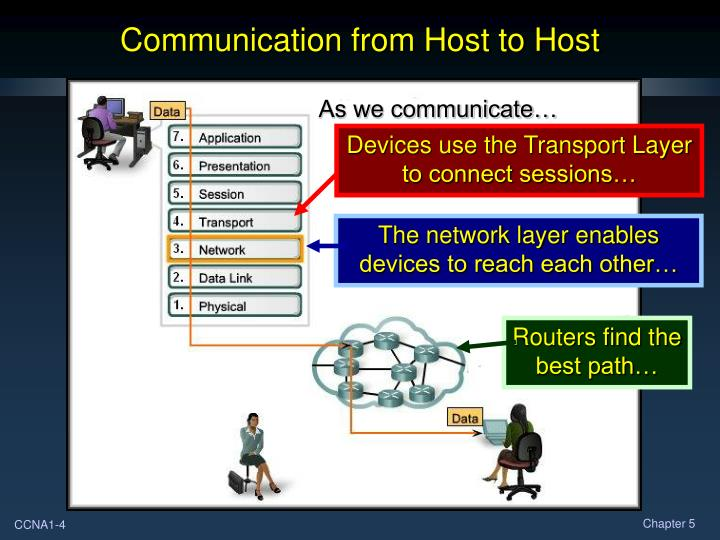 Devices use the Transport Layer to connect sessions…