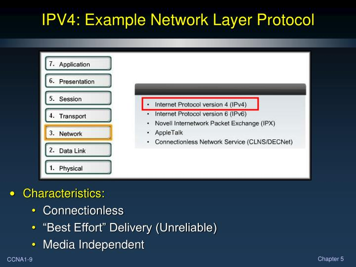 IPV4: Example Network Layer Protocol