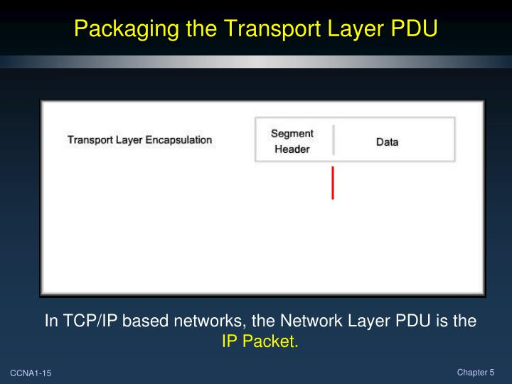 Packaging the Transport Layer PDU