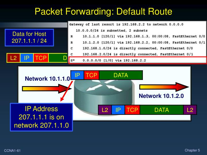 IP Address 207.1.1.1 is on network 207.1.1.0