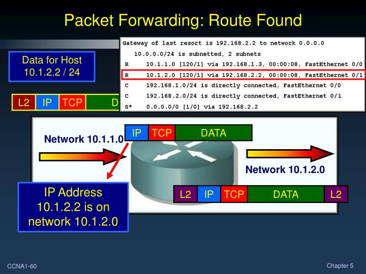 IP Address 10.1.2.2 is on network 10.1.2.0
