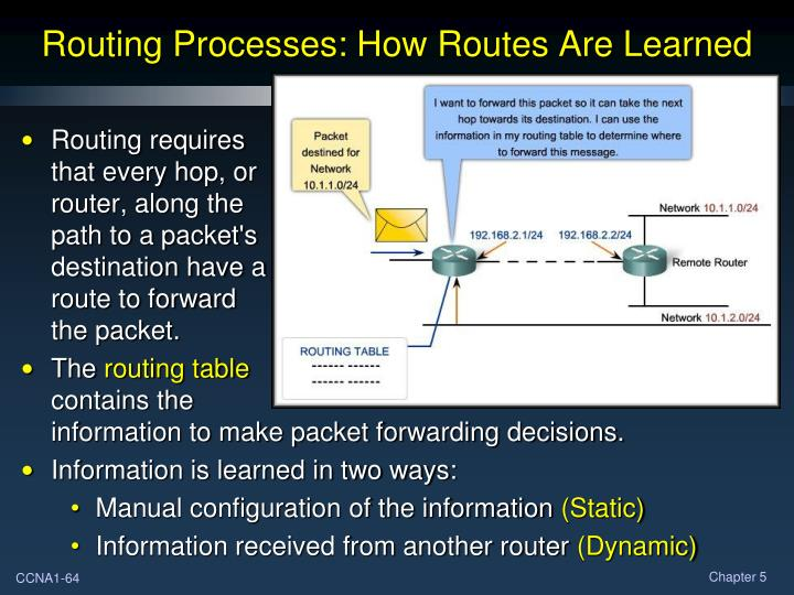 Routing Processes: How Routes Are Learned
