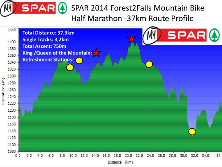 SPAR 2014 Forest2Falls Mountain Bike