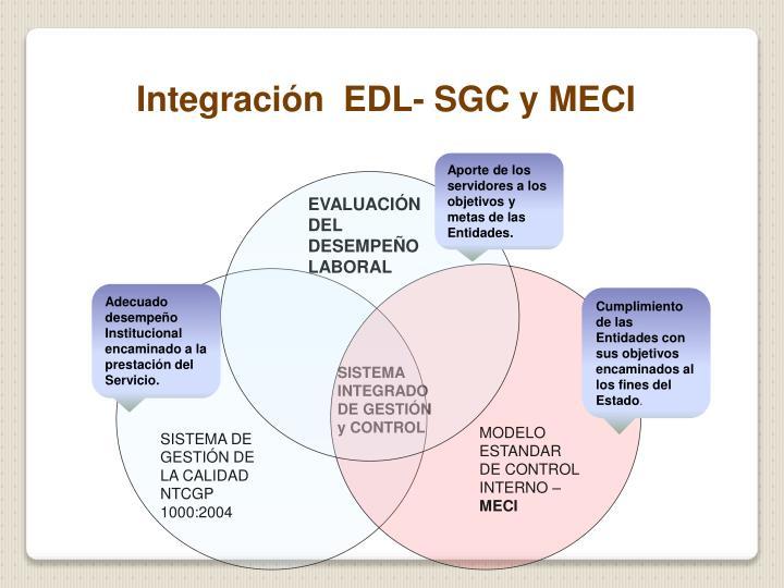 Integración  EDL- SGC y MECI