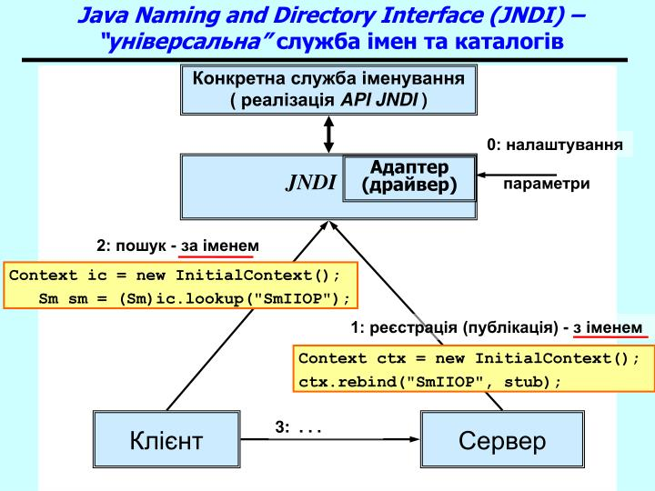 "Java Naming and Directory Interface (JNDI) – ""універсальна"""