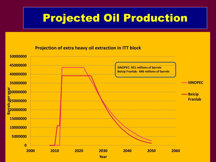 Projected Oil Production